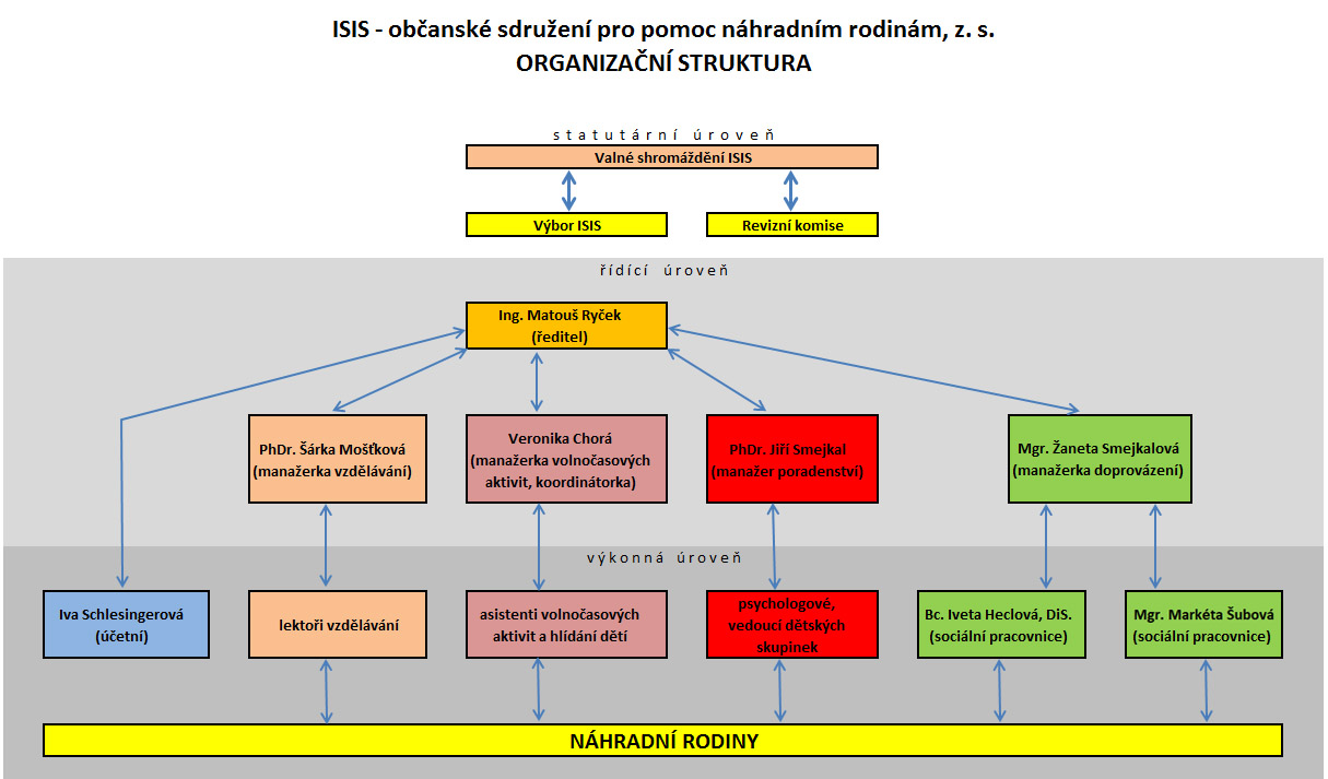 Struktura ISIS Olomouc
